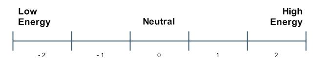Energycontinuum